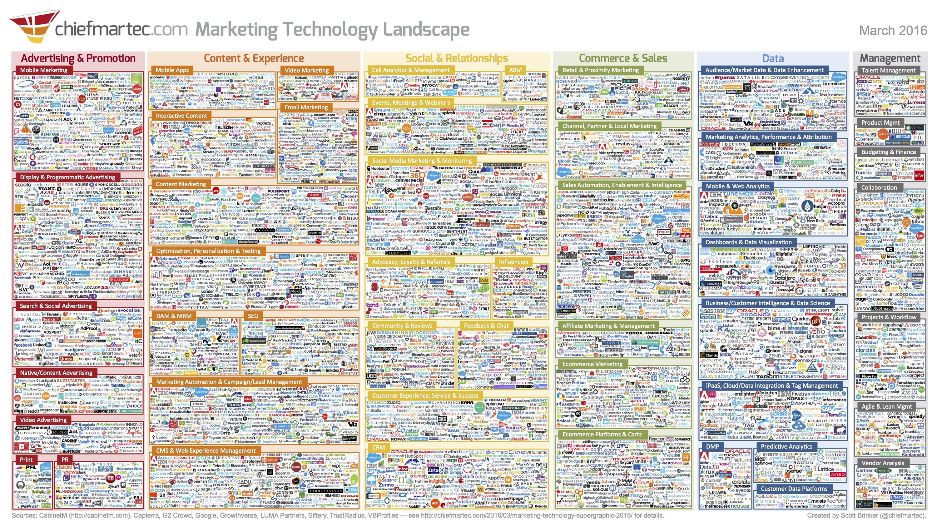 Online marketing tools for nonprofits, market map of marketing technology companies